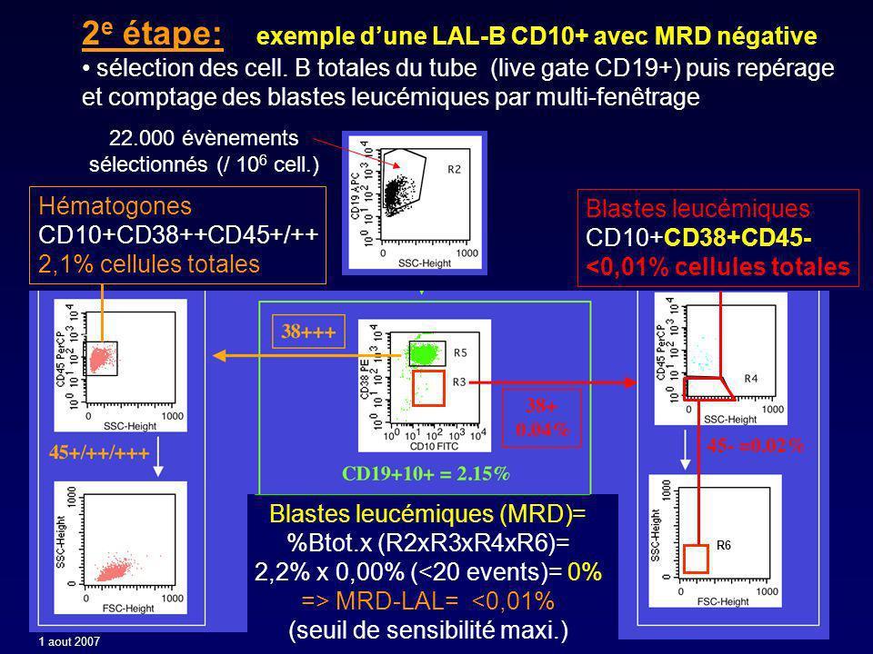 2 e étape: exemple dune LAL-B CD10+ avec MRD négative sélection des cell.