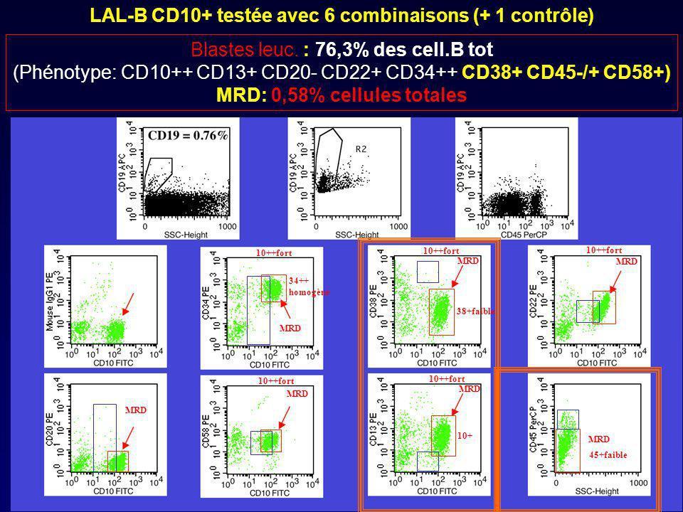 LAL-B CD10+ testée avec 6 combinaisons (+ 1 contrôle) MRD 38+faible 34++ homogène 10++fort 10+ 10++fort 45+faible Blastes leuc.