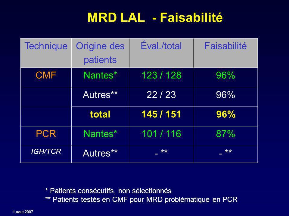 MRD LAL - Faisabilité TechniqueOrigine des patients Éval./totalFaisabilité CMFNantes*123 / 12896% Autres**22 / 2396% total145 / 15196% PCRNantes*101 / 11687% IGH/TCR Autres**- ** * Patients consécutifs, non sélectionnés ** Patients testés en CMF pour MRD problématique en PCR 1 aout 2007