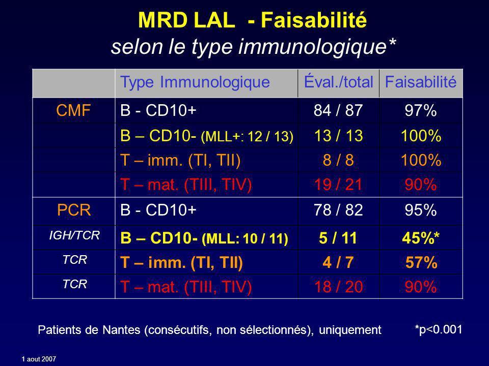 MRD LAL - Faisabilité selon le type immunologique* Type ImmunologiqueÉval./totalFaisabilité CMFB - CD10+84 / 8797% B – CD10- (MLL+: 12 / 13) 13 / 13100% T – imm.