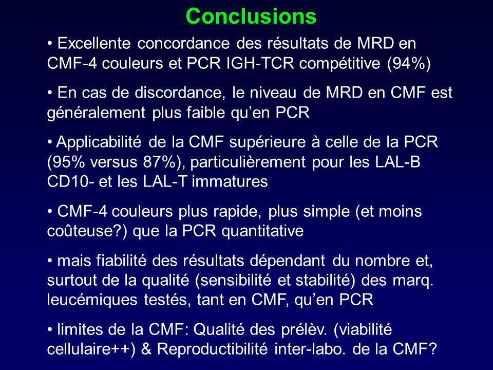 Conclusions Excellente concordance des résultats de MRD en CMF-4 couleurs et PCR IGH-TCR compétitive (94%) En cas de discordance, le niveau de MRD en CMF est généralement plus faible quen PCR Applicabilité de la CMF supérieure à celle de la PCR (95% versus 87%), particulièrement pour les LAL-B CD10- et les LAL-T immatures CMF-4 couleurs plus rapide, plus simple (et moins coûteuse?) que la PCR quantitative mais fiabilité des résultats dépendant du nombre et, surtout de la qualité (sensibilité et stabilité) des marq.