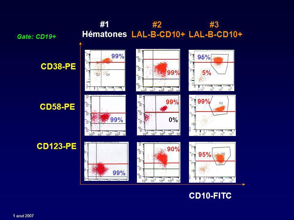 #1 Hématones CD58-PE CD10-FITC CD123-PE #2 LAL-B-CD10+ #3 LAL-B-CD10+ Gate: CD19+ 0% 99% 95% 99% CD38-PE 99% 5% 95% 99% 90% 1 aout 2007