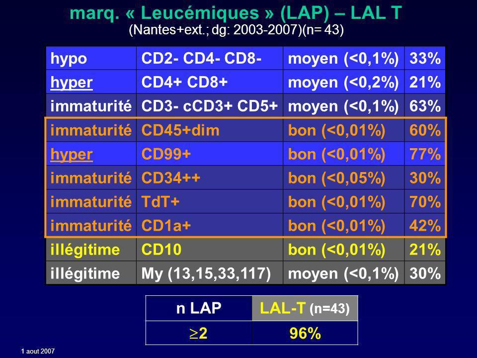 hypoCD2- CD4- CD8-moyen (<0,1%)33% hyperCD4+ CD8+moyen (<0,2%)21% immaturitéCD3- cCD3+ CD5+moyen (<0,1%)63% immaturitéCD45+dimbon (<0,01%)60% hyperCD99+bon (<0,01%)77% immaturitéCD34++bon (<0,05%)30% immaturitéTdT+bon (<0,01%)70% immaturitéCD1a+bon (<0,01%)42% illégitimeCD10bon (<0,01%)21% illégitimeMy (13,15,33,117)moyen (<0,1%)30% marq.