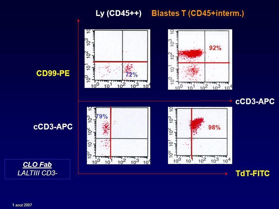 Combinaisons danticorps (4 couleurs) utilisées pour la détermination de la MRD des LAL-B de l enfant Au moins 2 combinaisons (+ 1 contrôle) : 96% des prélèvements 3(4) Ac.Mo.
