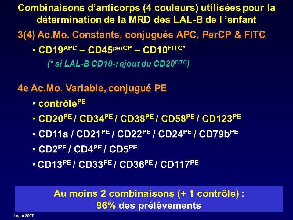 MRD LAL - Sensibilité de la CMF Selon le point de suivi (nombre de prélèvements= 342*) *prélèvements inévaluables en CMF exclus, **biaisés (fait en cas de pb clinique ou de cyto) ***comparaison MRD1 v MRD2: p=0.01 (X2 test) Pt de suivinMRD négativeMRD positive <0,01%<0,1%0,01% –0,1%0,1% –1%>1% MRD-J21** (Per-induc.) MRD-J35 (post-induc.) 15 120 8 53% 75 63% 0 0% 7 6% 0909 3 47% 13 31% 4 16 MRD-J90 (conso.1) 9760 62% 18 18%*** 95 20% 5 MRD3** (tardif) 7650 66% 8 10% 511 24% 2 MRD4** (post-allo.) 3421 62% 4 12% 44 26% 1 1 aout 2007