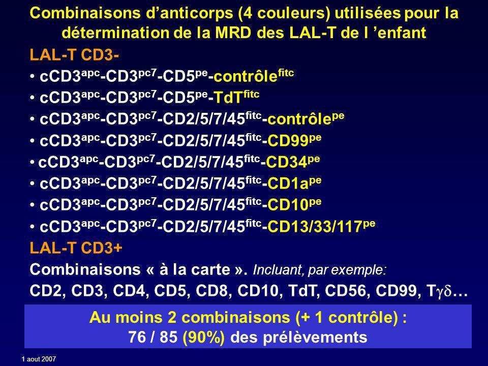 MRD LAL - Fiabilité de la CMF Comparaison des résultats de MRD des prélèvements étudiés en PCR IGH/TCR et en CMF parallèlement (tandem study) (nombre de prélèvements évaluables= 165) Concordance CMF=PCR 15594% Discordance CMF<PCR 74% B-CD10+ (3 LAP) B-CD10+ (2 LAP) B-CD10+ (1 LAP) T1 (4 LAP) T3ab (2LAP) MRD1: CMF+:0,7% /PCR+>1% MRD4: CMF+:0,07% /PCR+ 0,1-0,5% MRD4: CMF+:0,01% /PCR+ 0,1% MRD1: CMF+:0,25% /PCR+>1% MRD4: CMF+:<0,1% /PCR+ 0,5-1% MRD1: CMF+:0,32% /PCR+>1% MRD4: CMF+:<0,1% /PCR+ 0,1-0,5% Discordance CMF>PCR 32% T3ab (3LAP)(Rech.) B-CD10+ (3LAP) MRD1: CMF+:0,20% /PCR+<0.1% MRD2: CMF+:0,32% /PCR+<0,1% MRD1: CMF+:0,34% /PCR+<0.1% 1 aout 2007
