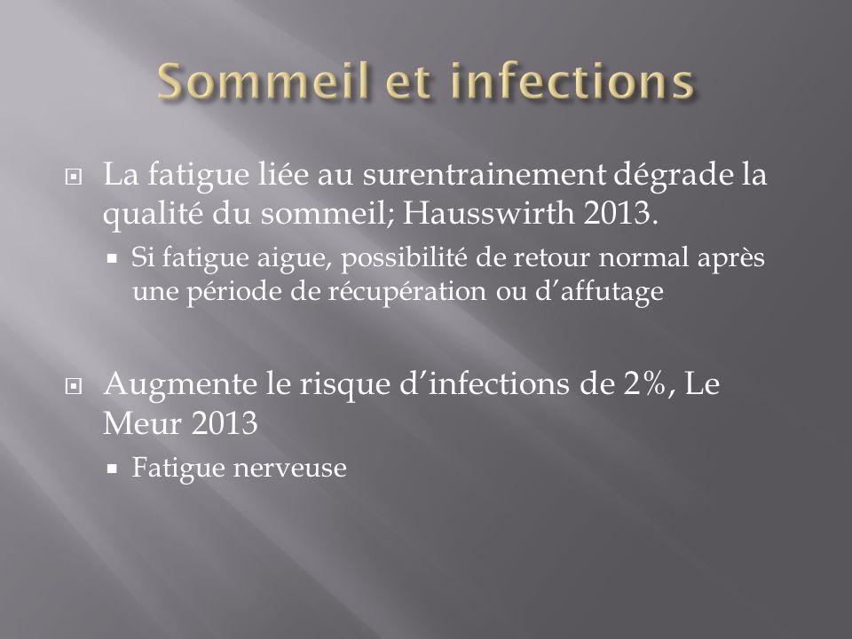 La fatigue liée au surentrainement dégrade la qualité du sommeil; Hausswirth 2013. Si fatigue aigue, possibilité de retour normal après une période de
