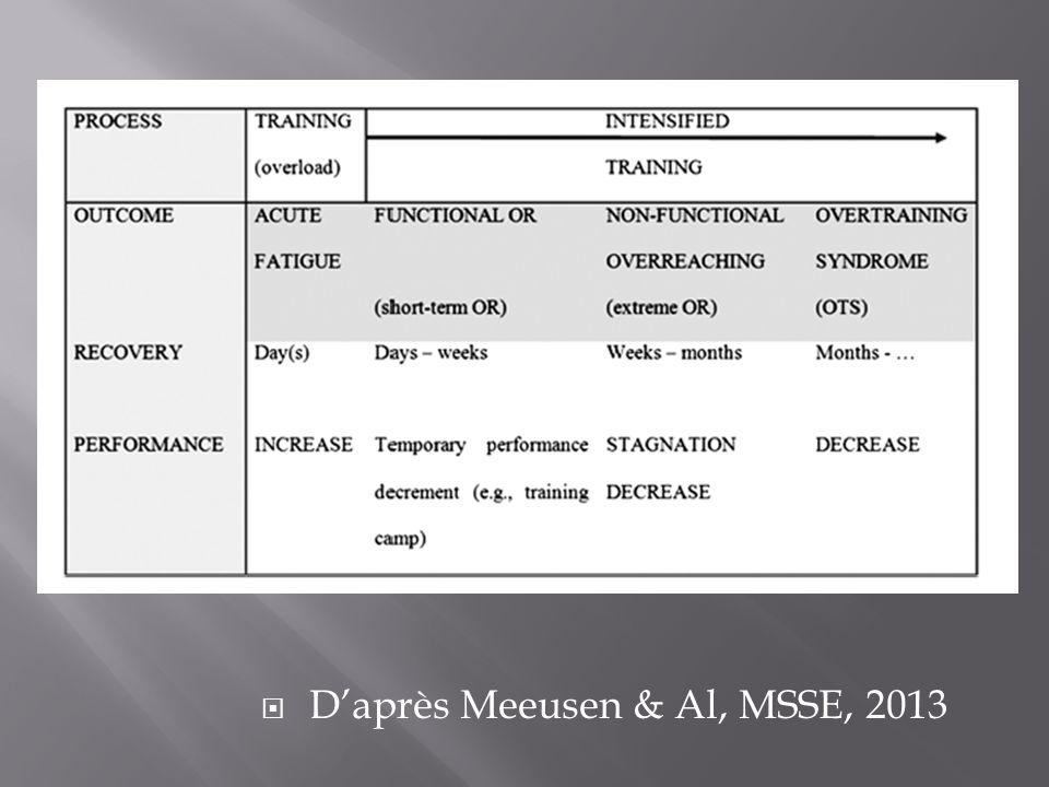 Daprès Meeusen & Al, MSSE, 2013