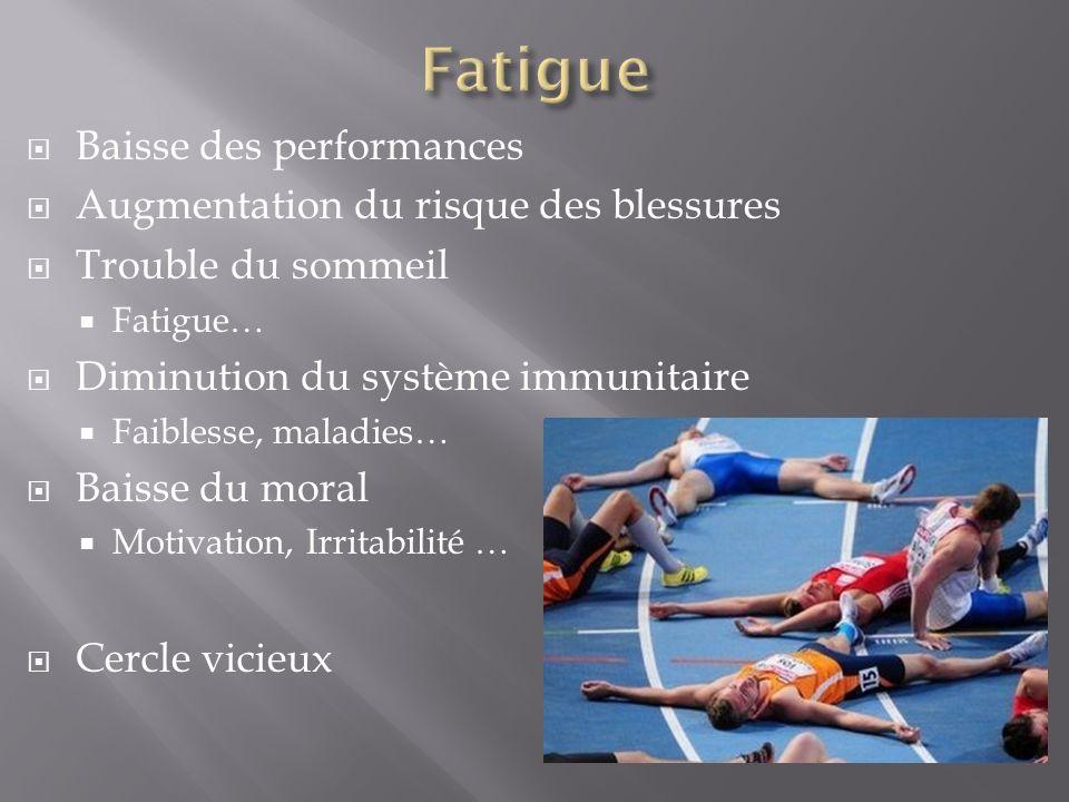 Baisse des performances Augmentation du risque des blessures Trouble du sommeil Fatigue… Diminution du système immunitaire Faiblesse, maladies… Baisse
