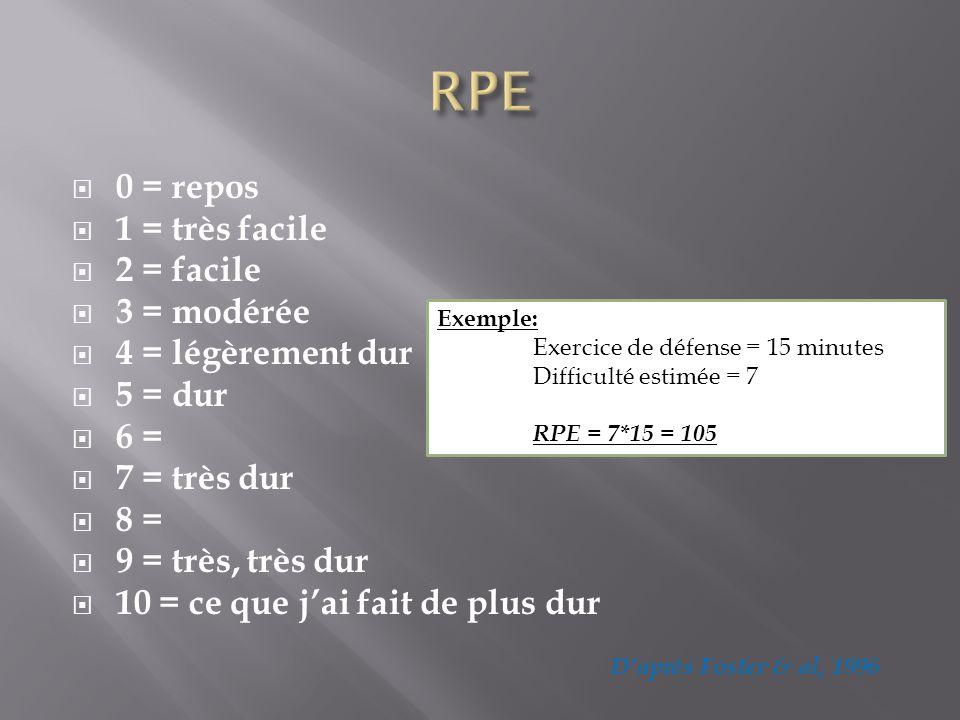 0 = repos 1 = très facile 2 = facile 3 = modérée 4 = légèrement dur 5 = dur 6 = 7 = très dur 8 = 9 = très, très dur 10 = ce que jai fait de plus dur E