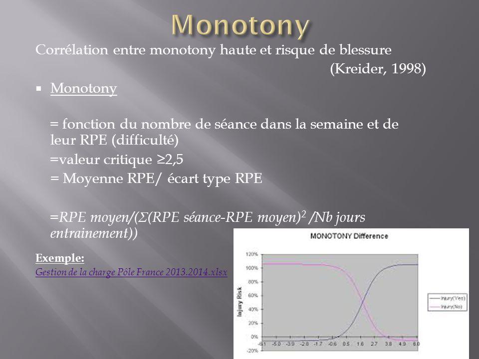Corrélation entre monotony haute et risque de blessure (Kreider, 1998) Monotony = fonction du nombre de séance dans la semaine et de leur RPE (difficu