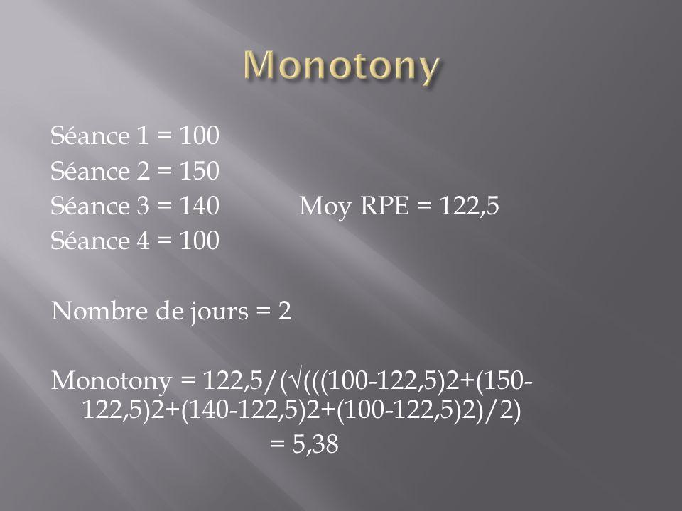 Séance 1 = 100 Séance 2 = 150 Séance 3 = 140 Moy RPE = 122,5 Séance 4 = 100 Nombre de jours = 2 Monotony = 122,5/((((100-122,5)2+(150- 122,5)2+(140-12