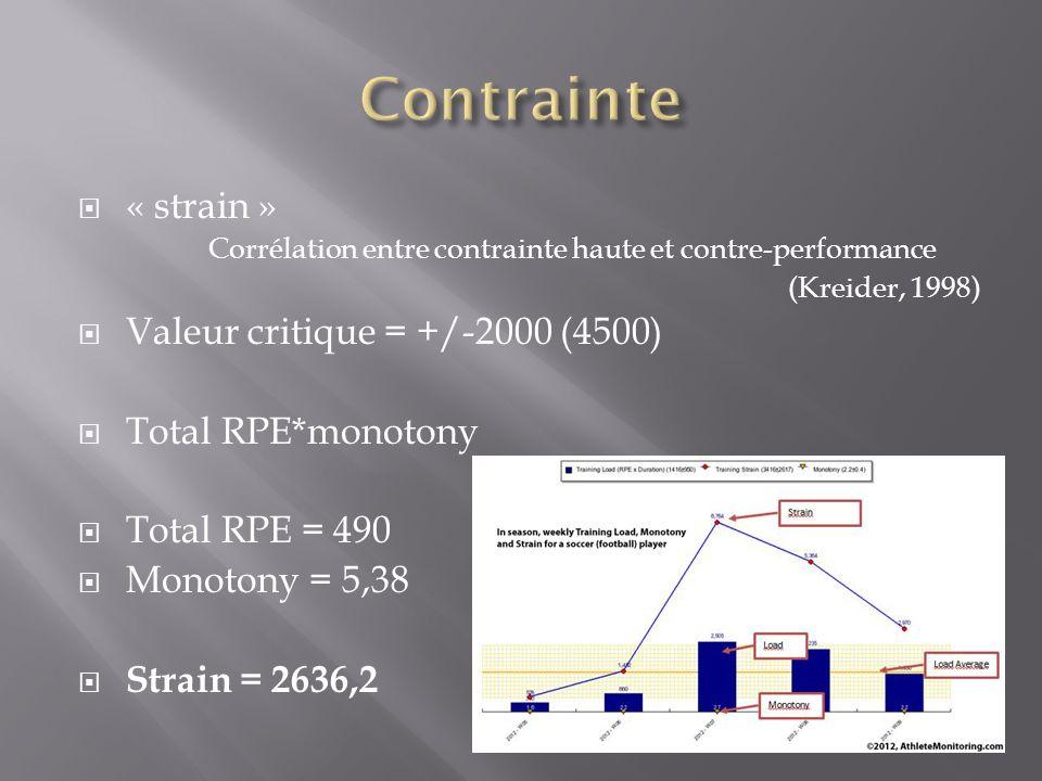 « strain » Corrélation entre contrainte haute et contre-performance (Kreider, 1998) Valeur critique = +/-2000 (4500) Total RPE*monotony Total RPE = 49