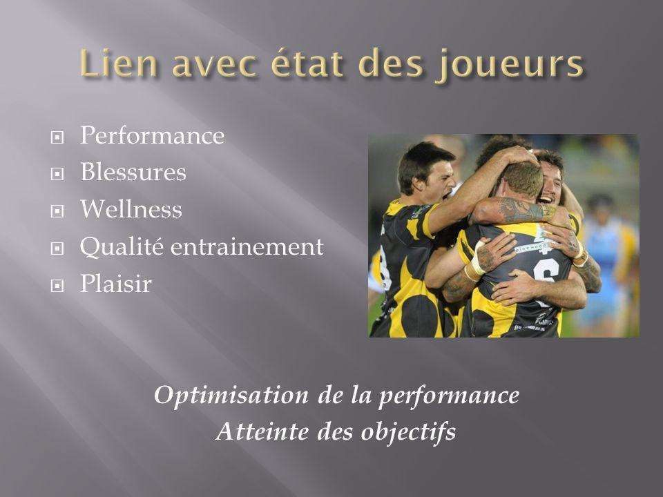 Performance Blessures Wellness Qualité entrainement Plaisir Optimisation de la performance Atteinte des objectifs