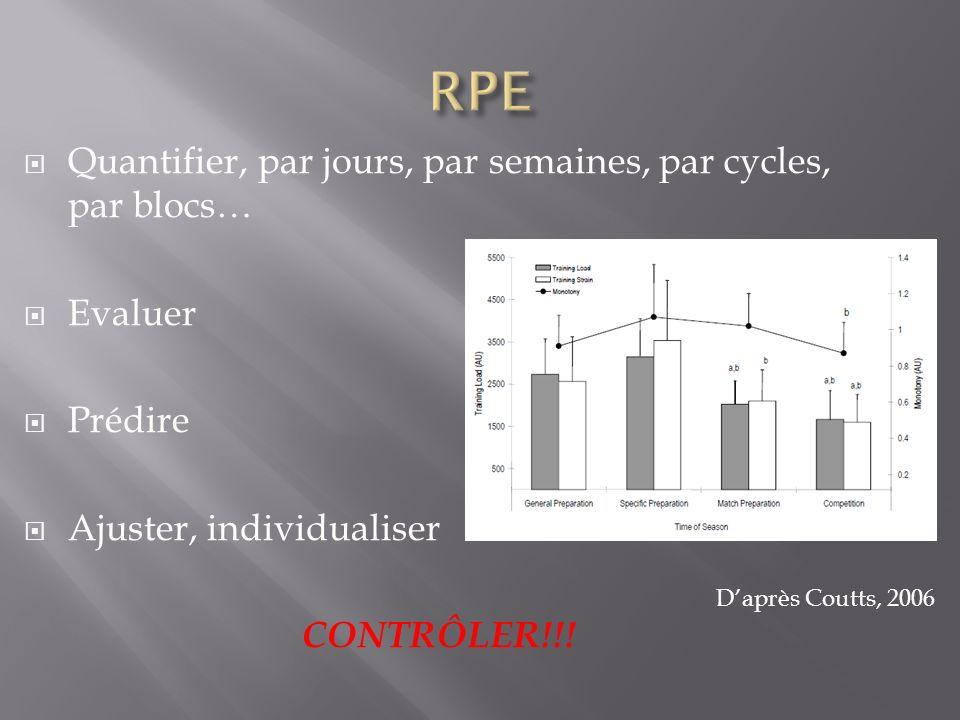 Quantifier, par jours, par semaines, par cycles, par blocs… Evaluer Prédire Ajuster, individualiser CONTRÔLER!!! Daprès Coutts, 2006