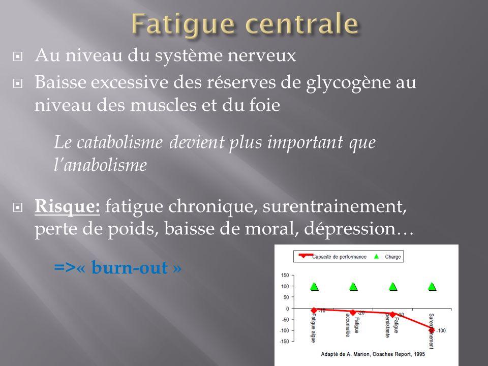 Au niveau du système nerveux Baisse excessive des réserves de glycogène au niveau des muscles et du foie Le catabolisme devient plus important que lan