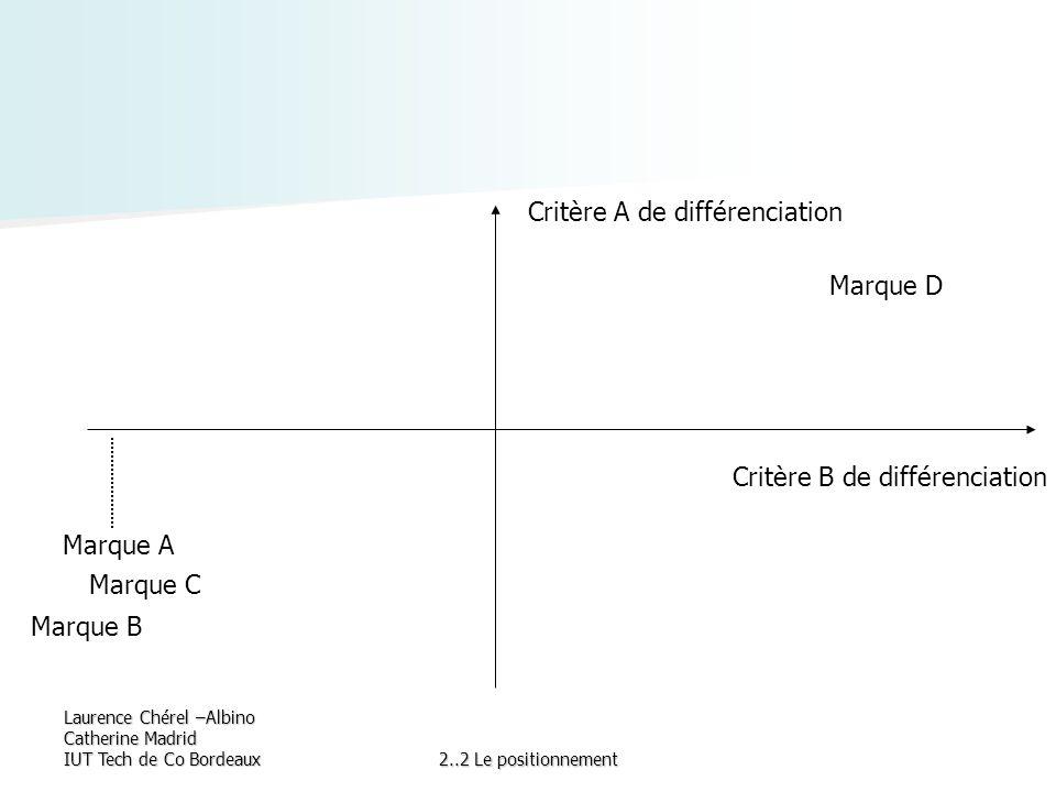 Laurence Chérel –Albino Catherine Madrid IUT Tech de Co Bordeaux2..2 Le positionnement Critère A de différenciation Critère B de différenciation Marqu