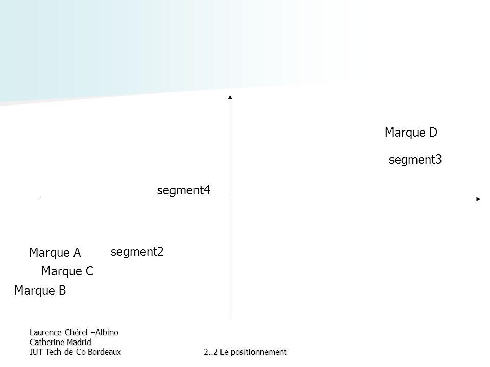 Laurence Chérel –Albino Catherine Madrid IUT Tech de Co Bordeaux2..2 Le positionnement Marque A Marque C Marque B Marque D segment4 segment3 segment2