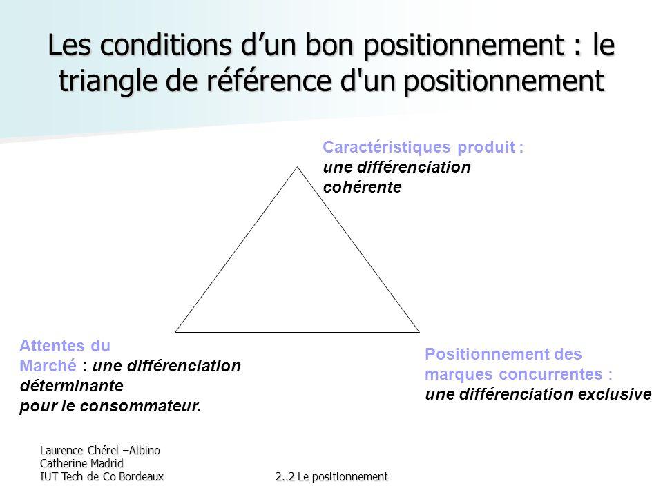 Laurence Chérel –Albino Catherine Madrid IUT Tech de Co Bordeaux2..2 Le positionnement Les conditions dun bon positionnement : le triangle de référenc