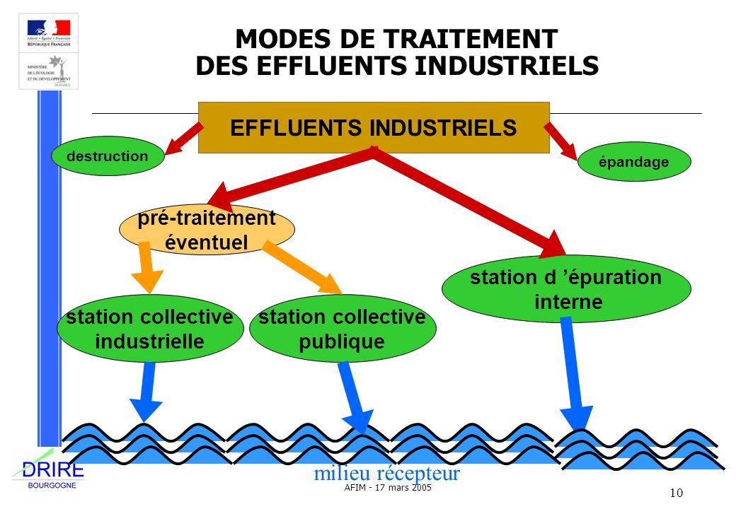 10 AFIM - 17 mars 2005 MODES DE TRAITEMENT DES EFFLUENTS INDUSTRIELS station collective industrielle pré-traitement éventuel EFFLUENTS INDUSTRIELS sta