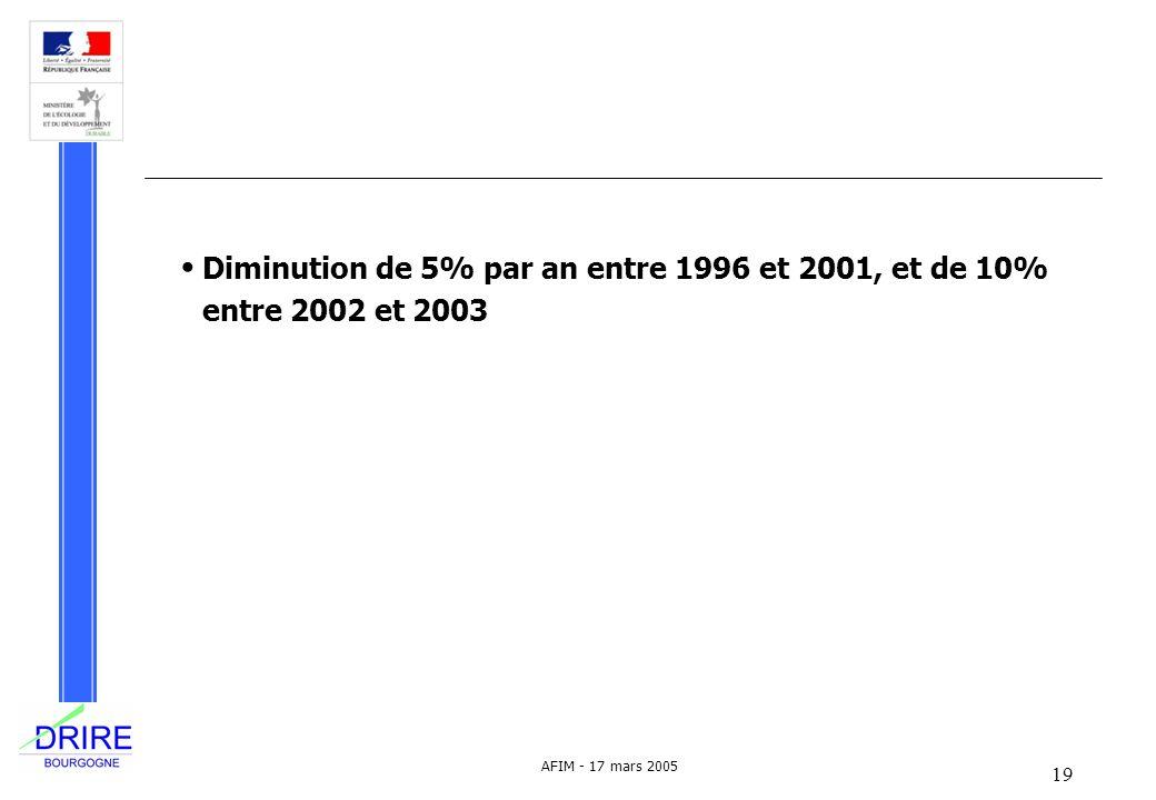 19 AFIM - 17 mars 2005 Diminution de 5% par an entre 1996 et 2001, et de 10% entre 2002 et 2003