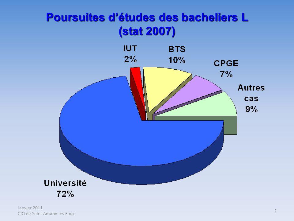 Janvier 2011 CIO de Saint Amand les Eaux 2 Poursuites détudes des bacheliers L (stat 2007)