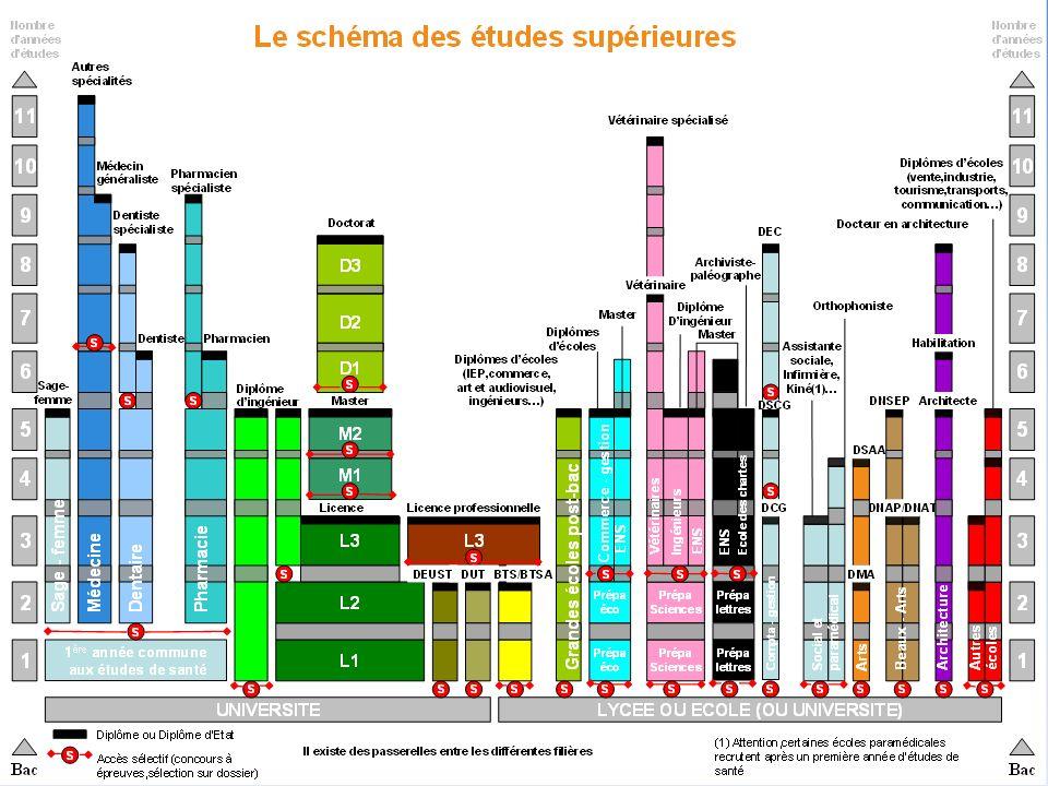 Janvier 2011 CIO de Saint Amand les Eaux 24 Brochures ONISEP: au CDI ou au CIO Journées Portes Ouvertes dans les établissements Consultez les sites: www.onisep.fr http://cio.saintamand.free.fr Consultez les sites: www.onisep.fr http://cio.saintamand.free.fr
