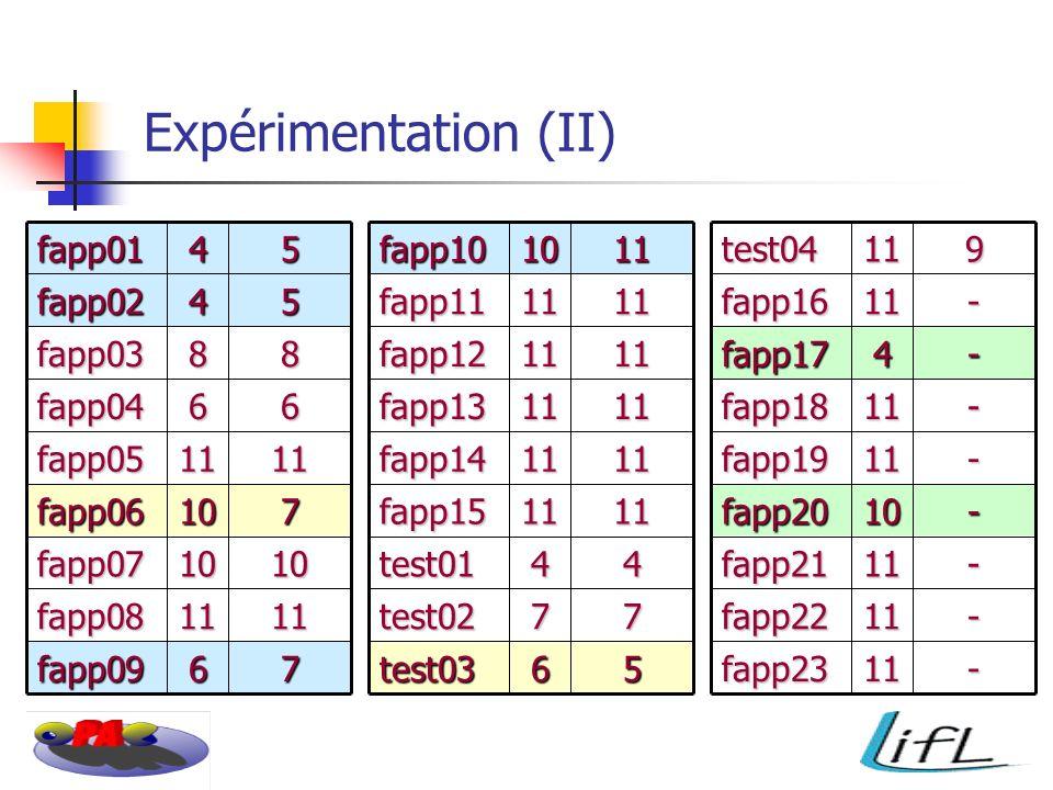 Expérimentation (II) 76fapp09 1111fapp08 1010fapp07 710fapp06 1111fapp05 66fapp04 88fapp03 54fapp0254fapp011110fapp1056test03 77test02 44test01 1111fapp15 1111fapp14 1111fapp13 1111fapp12 1111fapp11911test04-11fapp23 -11fapp22 -11fapp21 -10fapp20 -11fapp19 -11fapp18 -4fapp17 -11fapp16