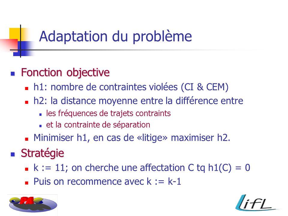 Adaptation du problème Fonction objective Fonction objective h1: nombre de contraintes violées (CI & CEM) h2: la distance moyenne entre la différence entre les fréquences de trajets contraints et la contrainte de séparation Minimiser h1, en cas de «litige» maximiser h2.