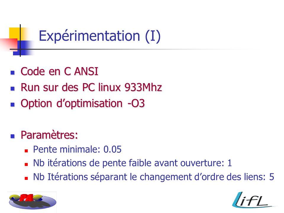 Expérimentation (I) Code en C ANSI Code en C ANSI Run sur des PC linux 933Mhz Run sur des PC linux 933Mhz Option doptimisation -O3 Option doptimisation -O3 Paramètres: Paramètres: Pente minimale: 0.05 Nb itérations de pente faible avant ouverture: 1 Nb Itérations séparant le changement dordre des liens: 5