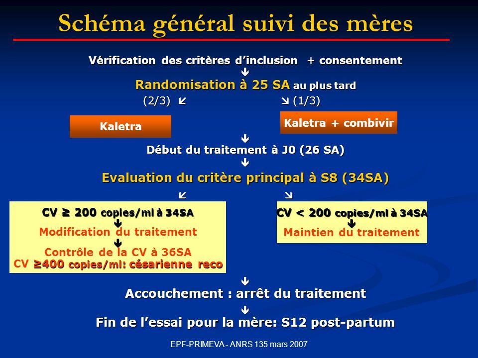 Schéma général suivi des mères Vérification des critères dinclusion + consentement Randomisation à 25 SA au plus tard (2/3) (1/3) Début du traitement à J0 (26 SA) Evaluation du critère principal à S8 (34SA) Accouchement : arrêt du traitement Fin de lessai pour la mère: S12 post-partum Kaletra CV 200 copies/ml à 34SA Modification du traitement Contrôle de la CV à 36SA 400 copies/ml : césarienne reco CV 400 copies/ml : césarienne reco CV < 200 copies/ml à 34SA Maintien du traitement Kaletra + combivir