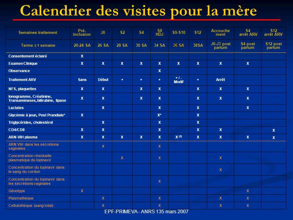 EPF-PRIMEVA - ANRS 135 mars 2007 Semaines traitement Pré- inclusion J0S2S4 S8 HDJ S9-S10S12 Accouche ment S4 arrêt ARV S12 arrêt ARV Terme 1 semaine 20-24 SA26 SA28 SA30 SA34 SA 36 SA 38SA J0-J3 post partum S4 post partum S12 post partum Consentement éclairéX Examen CliniqueXXXXXXXXX ObservanceX Traitement ARVSansDébut+++ + / - Modif +Arrêt NFS, plaquettesXX XXXXX Ionogramme, Créatinine, Transaminases, bilirubine, lipase XXXXXXX LactatesXXXX Glycémie à jeun, Post Prandiale*X X*X Triglycérides, cholestérolXXX CD4/CD8XXXXX X ARN-VIH plasmaXXXXXX (2) XXX X ARN VIH dans les sécrétions vaginales X X Concentration résiduelle plasmatique du lopinavir X X X Concentration du lopinavir dans le sang du cordon X Concentration du lopinavir dans les sécrétions vaginales X GénotypeX X PlasmathèqueXX XX Cellulothèque (sang total)XX XX Calendrier des visites pour la mère