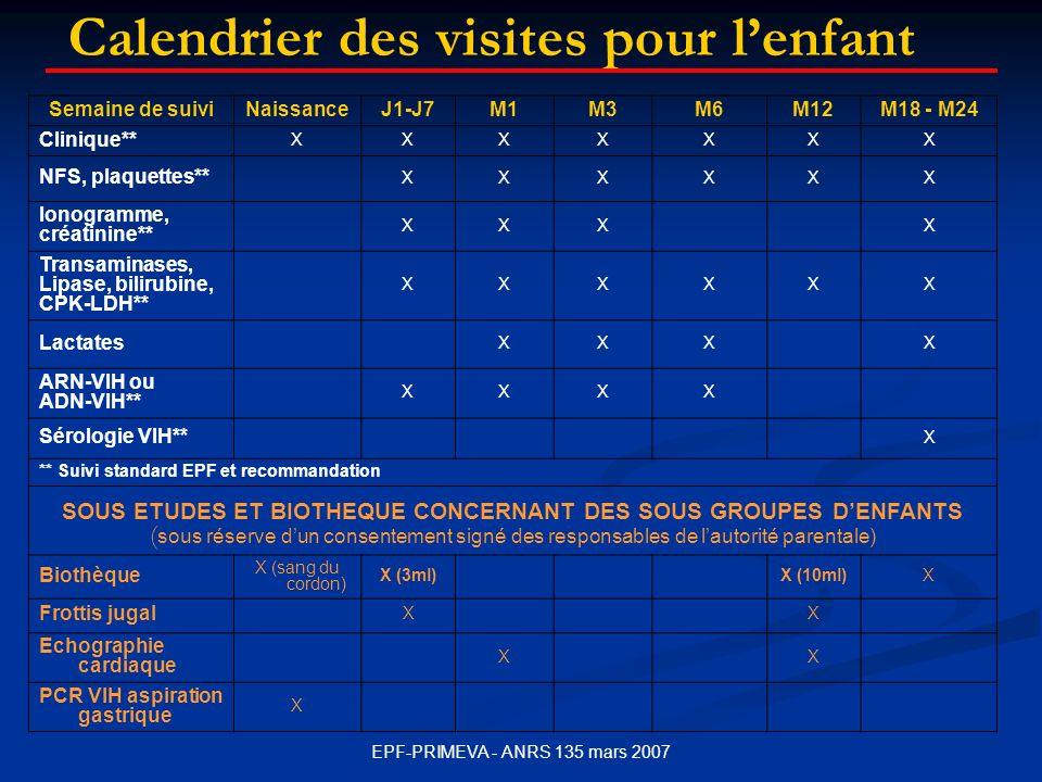EPF-PRIMEVA - ANRS 135 mars 2007 Calendrier des visites pour lenfant Semaine de suiviNaissanceJ1-J7M1M3M6M12M18 - M24 Clinique** XXXXXXX NFS, plaquettes** XXXXXX Ionogramme, créatinine** XXXX Transaminases, Lipase, bilirubine, CPK-LDH** XXXXXX Lactates XXXX ARN-VIH ou ADN-VIH** XXXX Sérologie VIH** X ** Suivi standard EPF et recommandation SOUS ETUDES ET BIOTHEQUE CONCERNANT DES SOUS GROUPES DENFANTS ( sous réserve dun consentement signé des responsables de lautorité parentale) Biothèque X (sang du cordon) X (3ml)X (10ml)X Frottis jugal XX Echographie cardiaque XX PCR VIH aspiration gastrique X