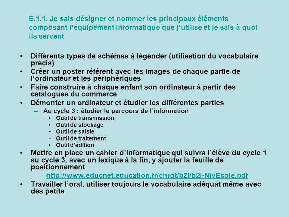 Différents types de schémas à légender (utilisation du vocabulaire précis) Créer un poster référent avec les images de chaque partie de lordinateur et