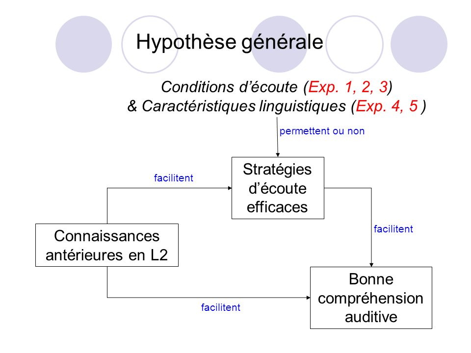 Hypothèse générale Connaissances antérieures en L2 Stratégies découte efficaces Bonne compréhension auditive Conditions découte (Exp. 1, 2, 3) & Carac