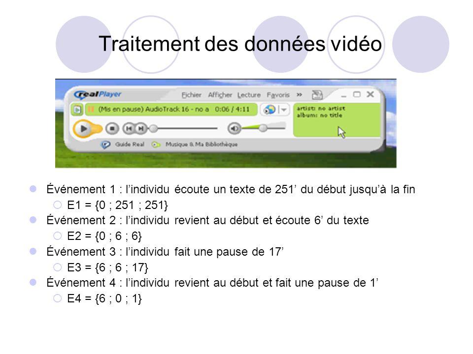 Événement 1 : lindividu écoute un texte de 251 du début jusquà la fin E1 = {0 ; 251 ; 251} Événement 2 : lindividu revient au début et écoute 6 du tex