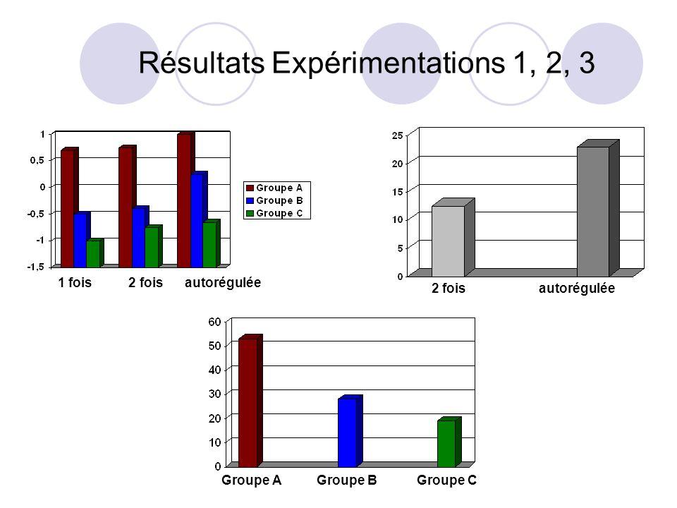 Résultats Expérimentations 1, 2, 3 1 fois 2 fois autorégulée 2 fois autorégulée Groupe A Groupe B Groupe C