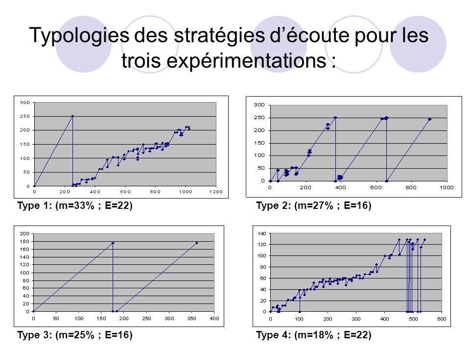 Type 2: (m=27% ; E=16) Typologies des stratégies découte pour les trois expérimentations : Type 3: (m=25% ; E=16)Type 4: (m=18% ; E=22) Type 1: (m=33%