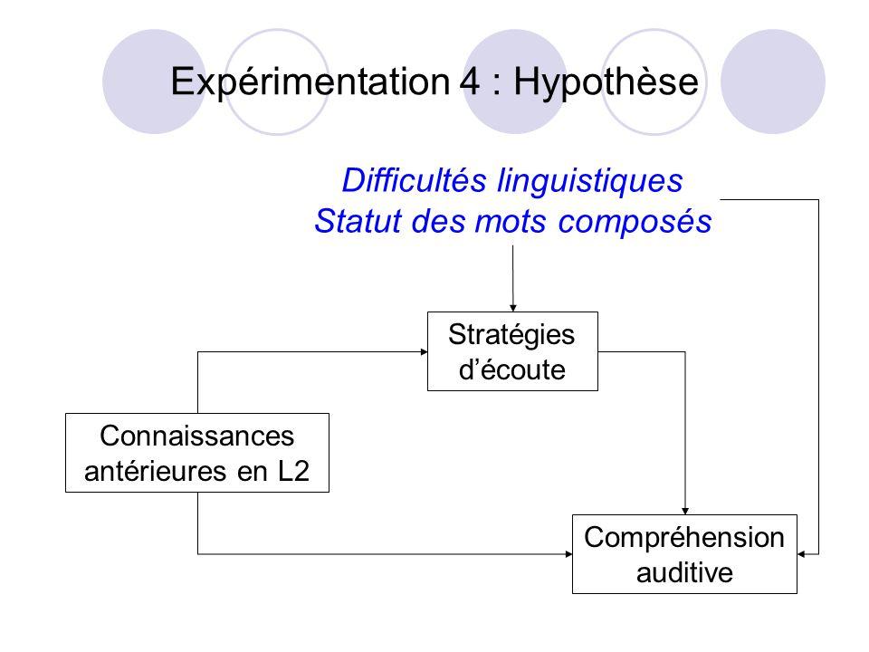 Expérimentation 4 : Hypothèse Connaissances antérieures en L2 Stratégies découte Compréhension auditive Difficultés linguistiques Statut des mots comp