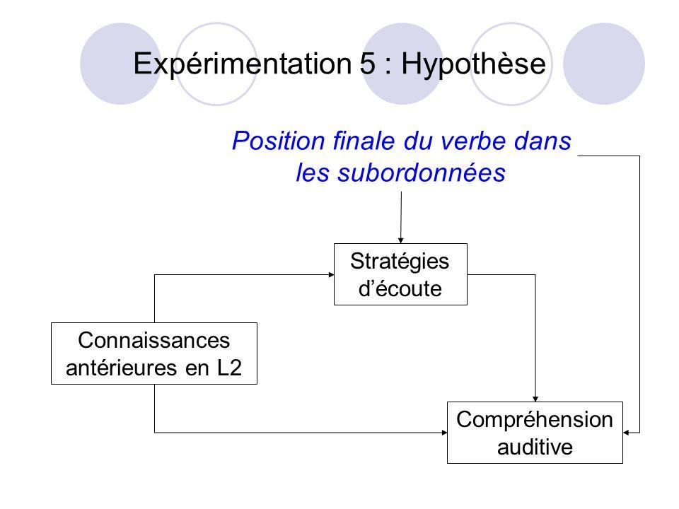 Expérimentation 5 : Hypothèse Connaissances antérieures en L2 Stratégies découte Compréhension auditive Position finale du verbe dans les subordonnées