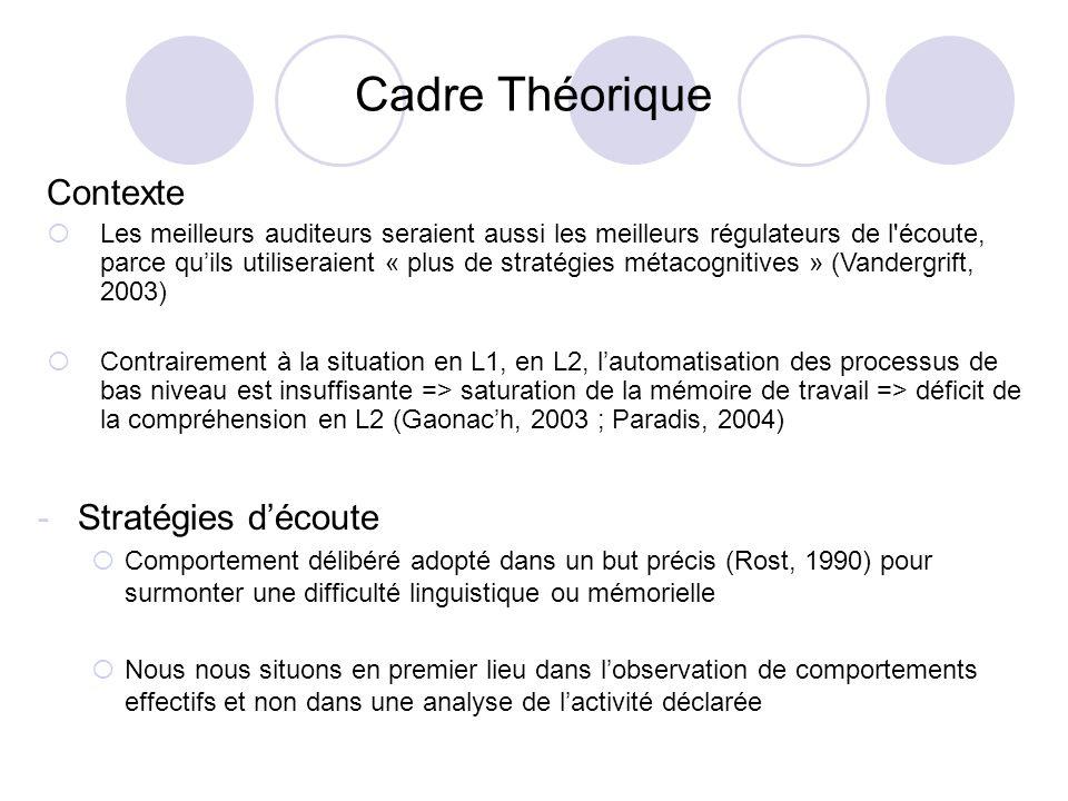 Cadre Théorique -Stratégies découte Comportement délibéré adopté dans un but précis (Rost, 1990) pour surmonter une difficulté linguistique ou mémorie