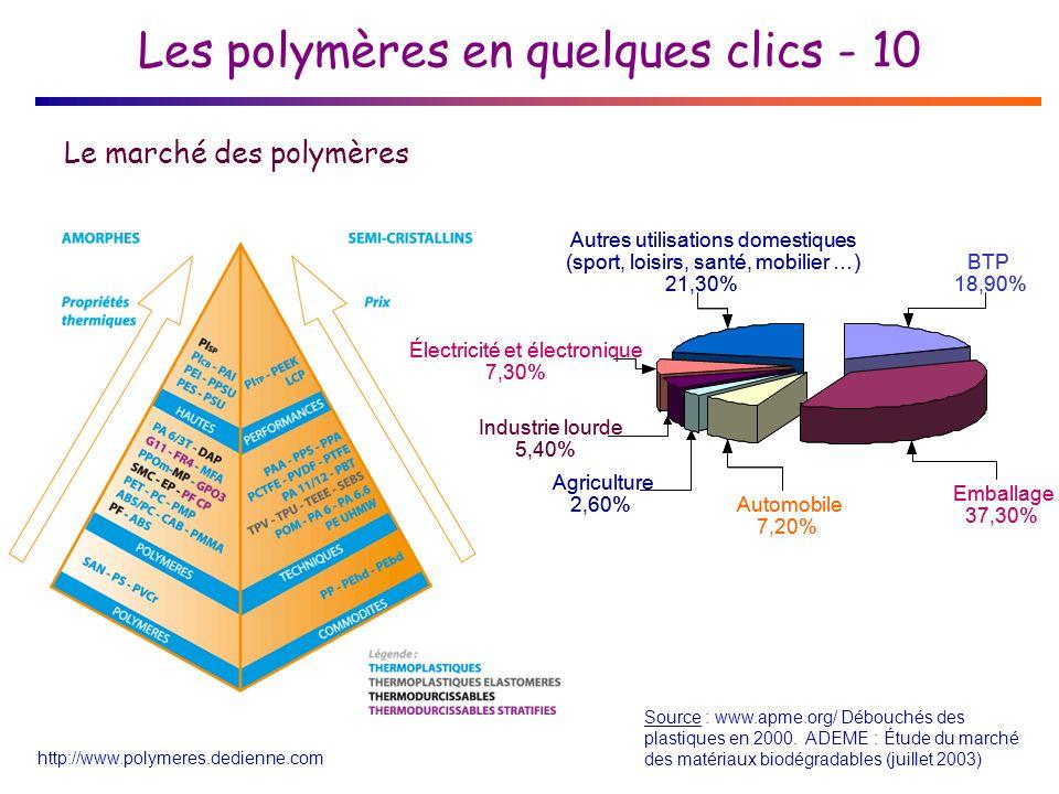 Les polymères en quelques clics - 10 Source : www.apme.org/ Débouchés des plastiques en 2000.