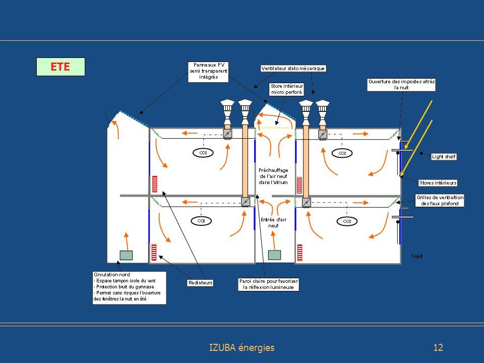 IZUBA énergies13 Ventilation Naturelle Assistée et Contrôlée - Utilise le tirage naturel et le vent grâce à un extracteur statique - Ventilateur à induction modulé en fonction des conditions climatiques : débit x 7 Système ASTATO de la Sté NAVAIR Vent Air neuf Air vicié Autres systèmes VNAC