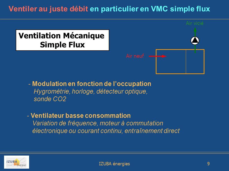 IZUBA énergies10 Ventilation Naturelle Assistée et Contrôlée Vent Système MAXIVENT de la Sté VTI - Adapté en réhabilitation aux conduits collectifs de type shunt - Economie délectricité de lordre de 30% - Maintien un débit même en cas de panne - Devrait être pris en compte dans la RT 2012 Air neuf Air vicié Associer ventilation mécanique et ventilation naturelle