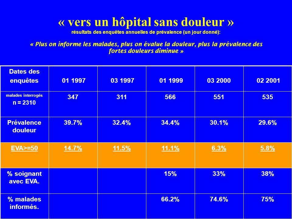 « vers un hôpital sans douleur » résultats des enquêtes annuelles de prévalence (un jour donné): « Plus on informe les malades, plus on évalue la doul