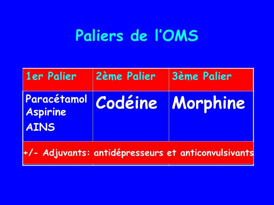 Paliers de lOMS 1er Palier2ème Palier3ème Palier Paracétamol Aspirine AINS CodéineMorphine +/- Adjuvants: antidépresseurs et anticonvulsivants
