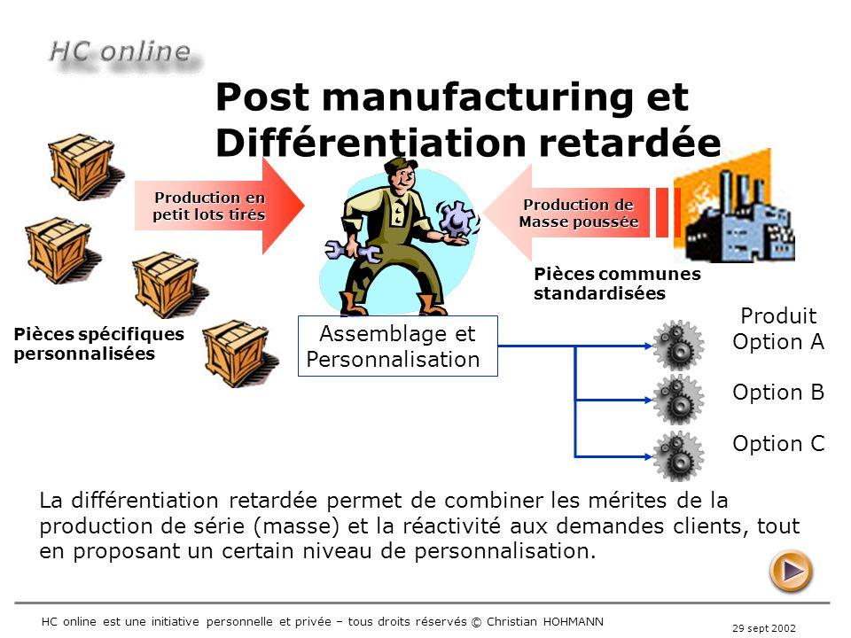 29 sept 2002 HC online est une initiative personnelle et privée – tous droits réservés © Christian HOHMANN Post manufacturing vs Différentiation retardée La différentiation peut être obtenue via post manufacturing.