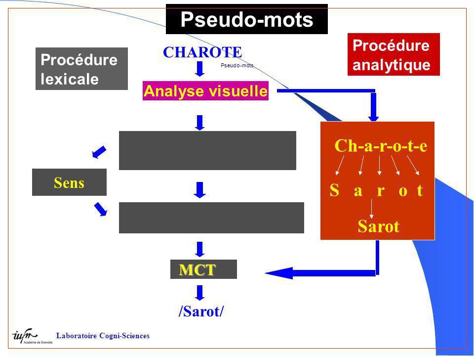 CHAROTE Sens Procédure lexicalePseudo-mots Laboratoire Cogni-Sciences Pseudo-mots Analyse visuelle /Sarot/ Procédure analytique Ch-a-r-o-t-e S a r o t Sarot MCT