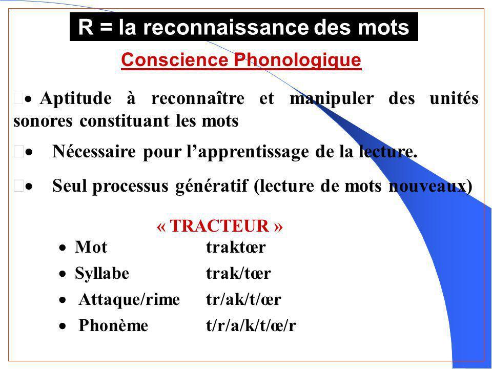 R = la reconnaissance des mots Conscience Phonologique Aptitude à reconnaître et manipuler des unités sonores constituant les mots Nécessaire pour lapprentissage de la lecture.