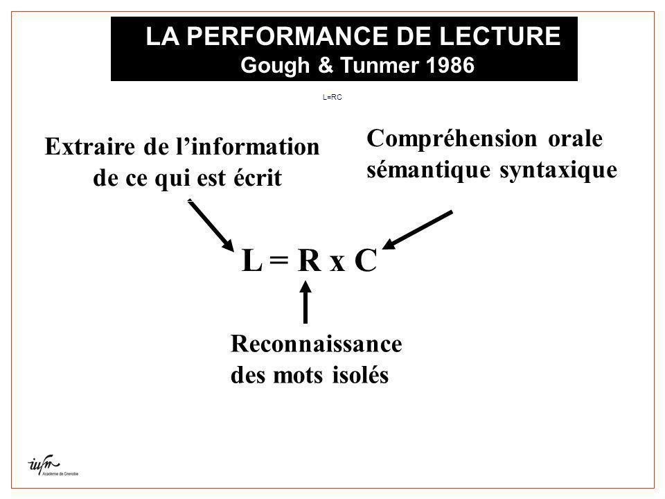 LA PERFORMANCE DE LECTURE Gough & Tunmer 1986 L = R x C Extraire de linformation de ce qui est écrit Reconnaissance des mots isolés Compréhension oral